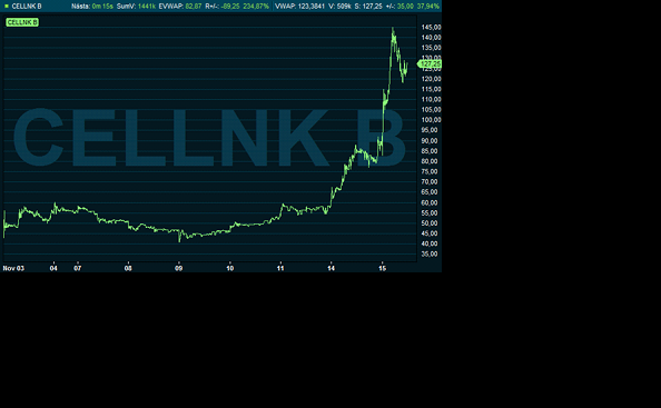 cellink aktie