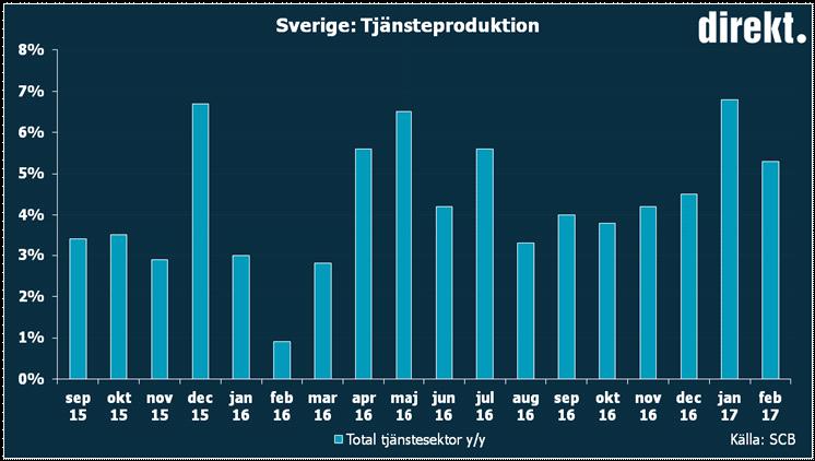SCB TJäNSTEPRODUKTION +5,3% FEBRUARI JMF FEBRUARI 2016 Bolagsfakta