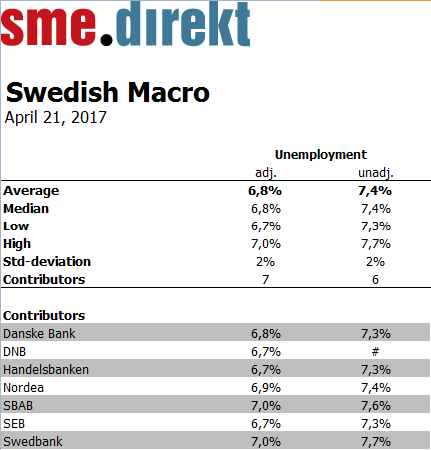 Scb arbetslosheten 58 procent i mars