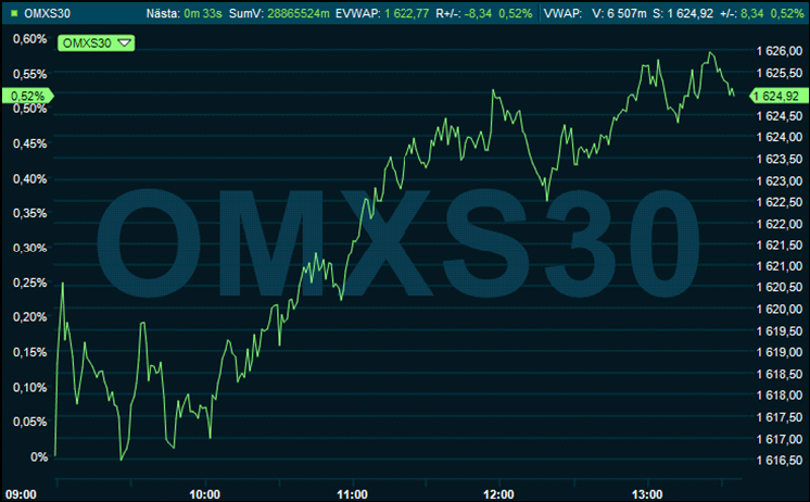 rapporter börsen