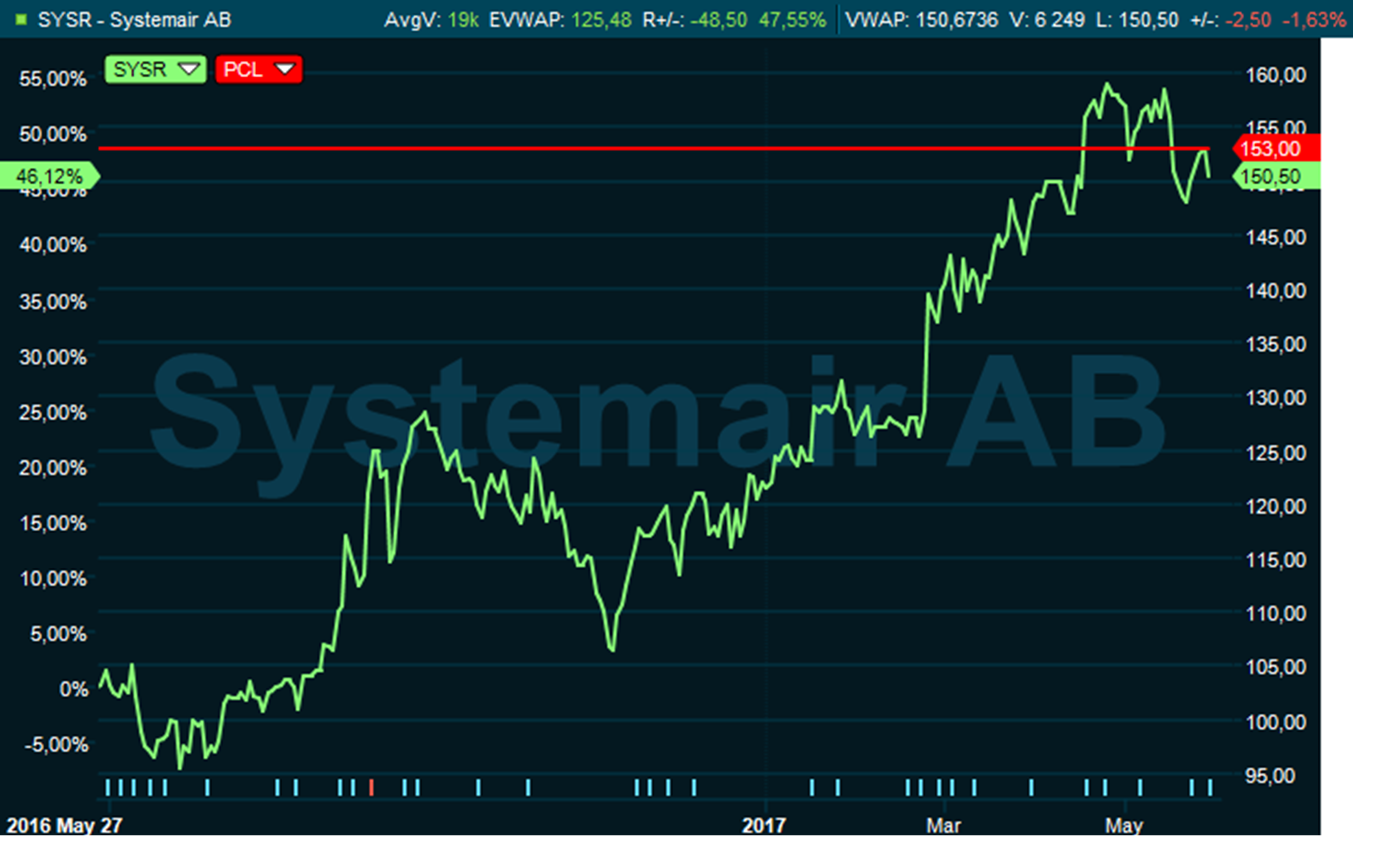 swedbanks aktie