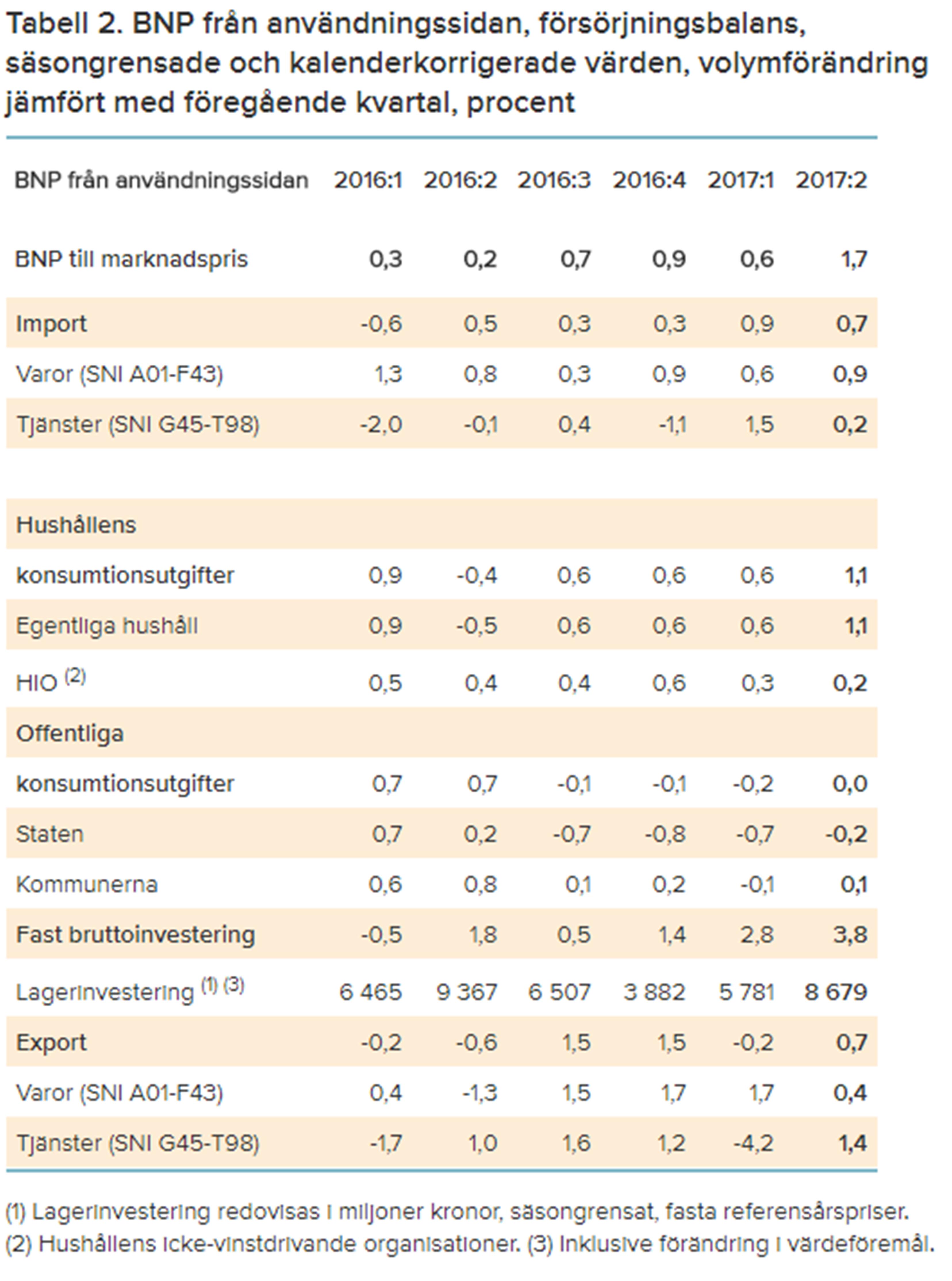 Fortsatt stark konjunktur for sveriges industrier 3